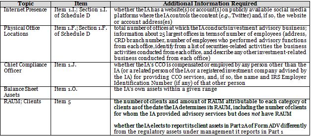 Client Alert Sec Adopts Amendments To Form Adv Regarding Separately