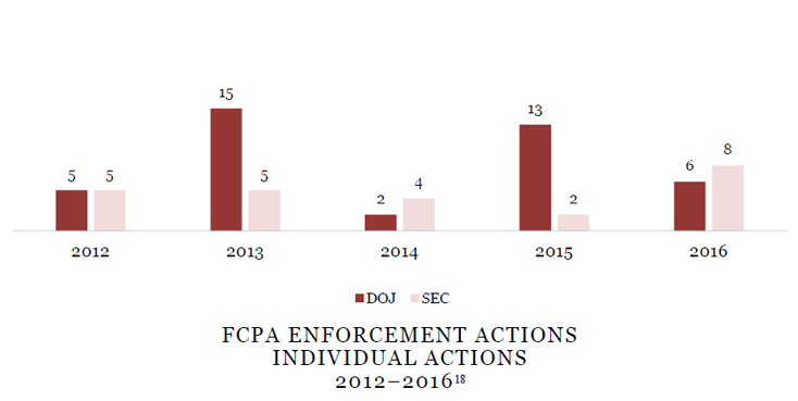 FCPA ENFORCEMENT ACTIONS INDIVIDUAL ACTIONS 2012-2016