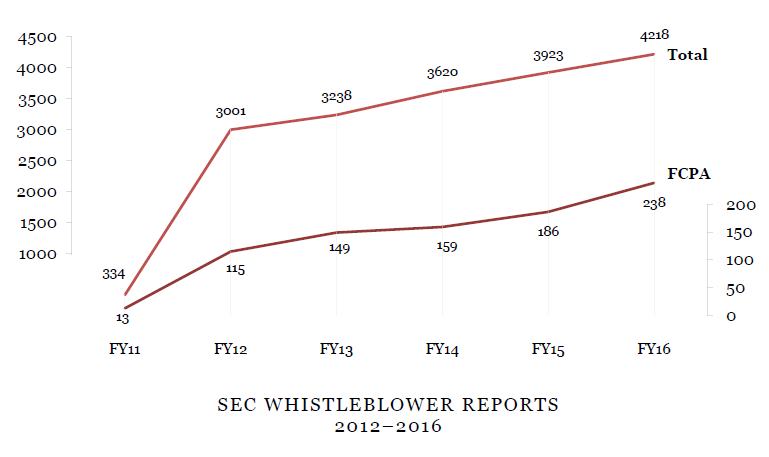 SEC WHISTLEBLOWER REPORTS 2012-2016