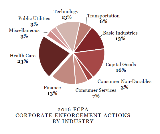 2016 FCPA CORPORATE ENFORCEMENT ACTIONS BY INDUSTRY