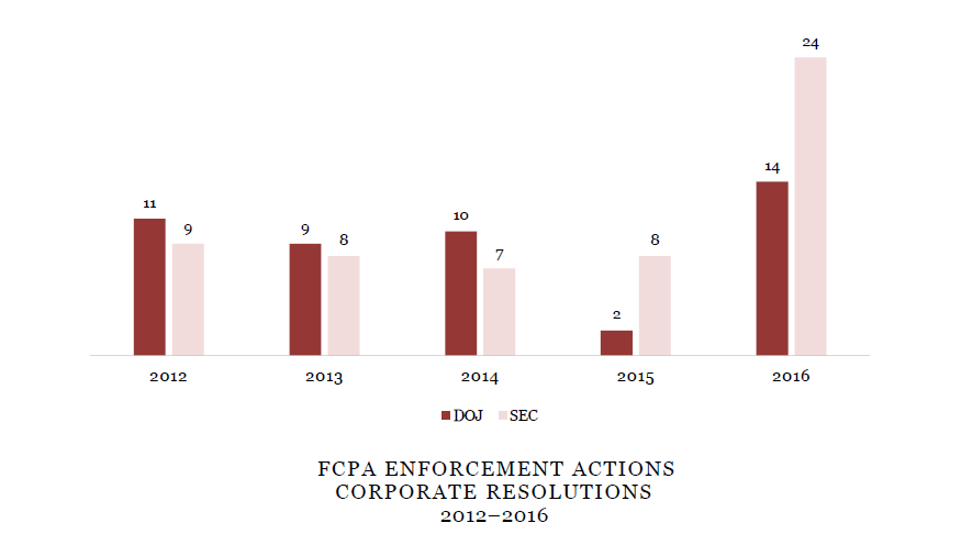 FCPA ENFORCEMENT ACTIONS CORPORATE RESOLUTIONS 2012-2016